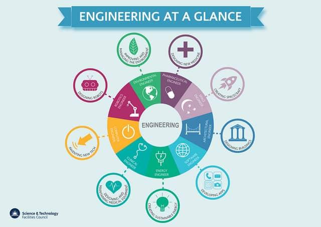 Engineering at a Glance via @STFC_Matters #YearOfEngineering